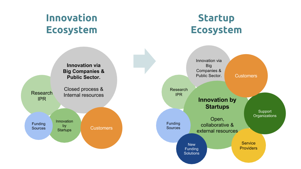 Government Open For Business >> From Innovation Ecosystems to Startup Ecosystems - Startup Commons